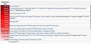 Chilli Scoville heat index. Source - wikipedia
