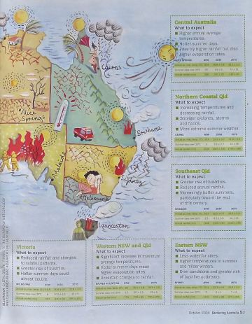 Global Warming, Gardening Australia magazine, October 2004